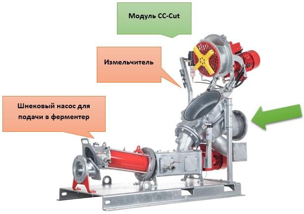 Строение модуля CC-Cut