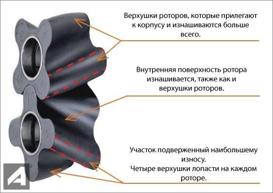 роторы насоса