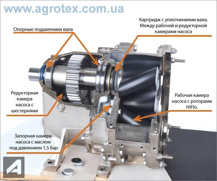 элементы роторного насоса