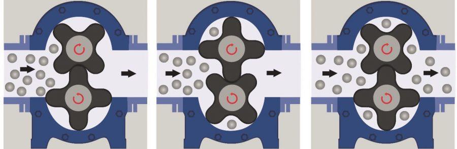 Схема роботи роторного насосу