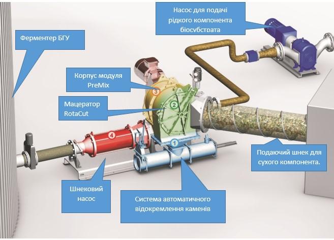 Будова модуля для підготовки біосубстрату PreMix від Vogelsang