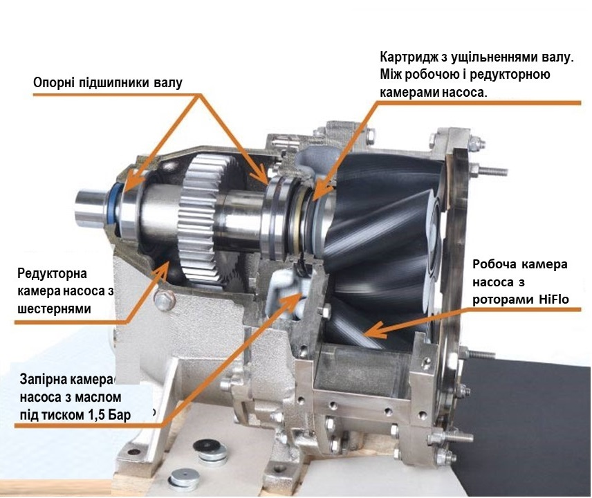 деталі конструкції роторного насоса