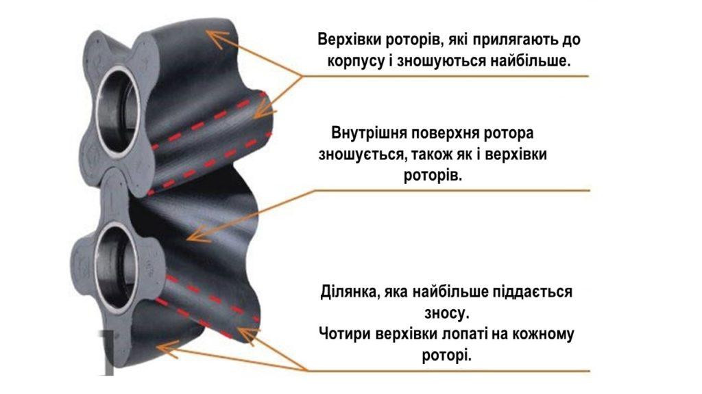 rotory-rotornogo-nasosa