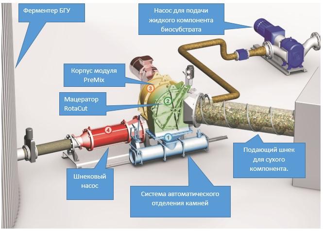 Строение модуля для подготовки биосубстрата PreMix от Vogelsang
