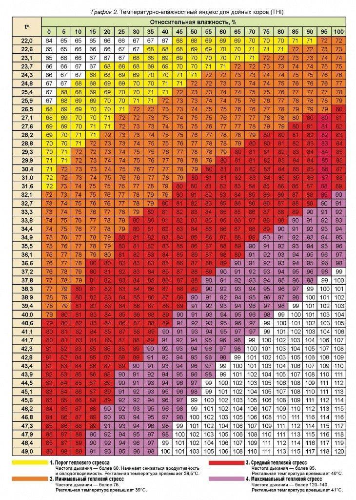 шкала оценки теплового стресса