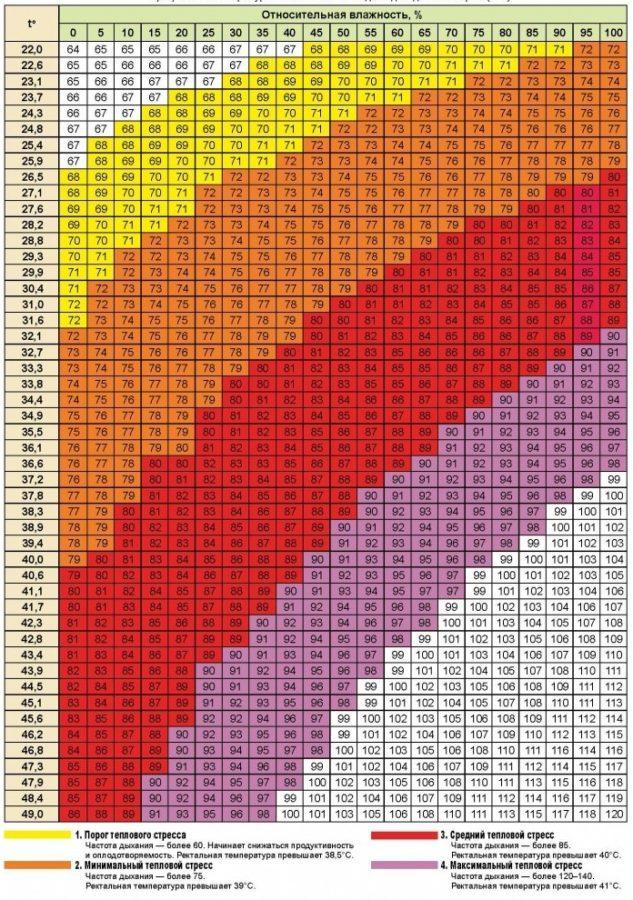 Шкала оценки теплового стресса у коров согласно индексу THI